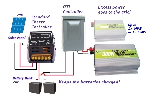Solar Power Inverter Wiring Diagram from techluck.com